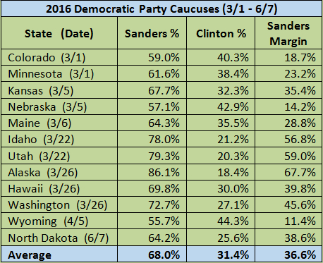 Chart showing results of 2016 Democratic Caucuses
